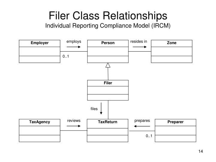 Filer Class Relationships