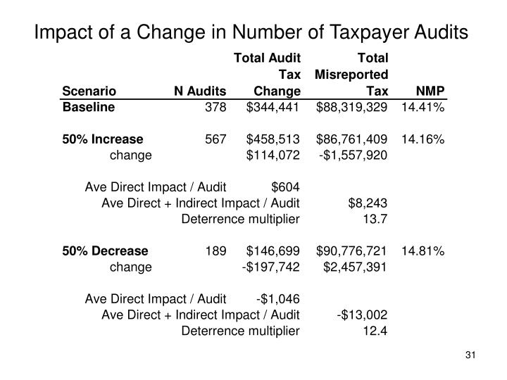 Impact of a Change in Number of Taxpayer Audits