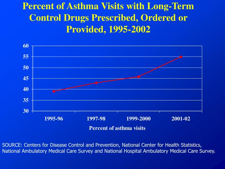 Percent of Asthma Visits with Long-Term Control Drugs Prescribed, Ordered or Provided, 1995-2002