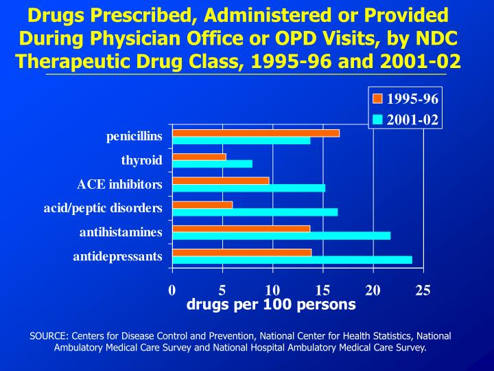 Drugs Prescribed, Administered or Provided During Physician Office or OPD Visits, by NDC Therapeutic Drug Class, 1995-96 and 2001-02