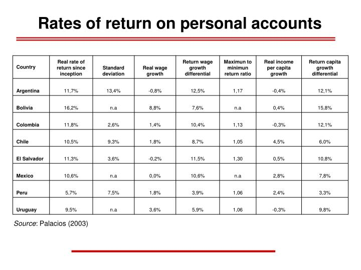 Rates of return on personal accounts