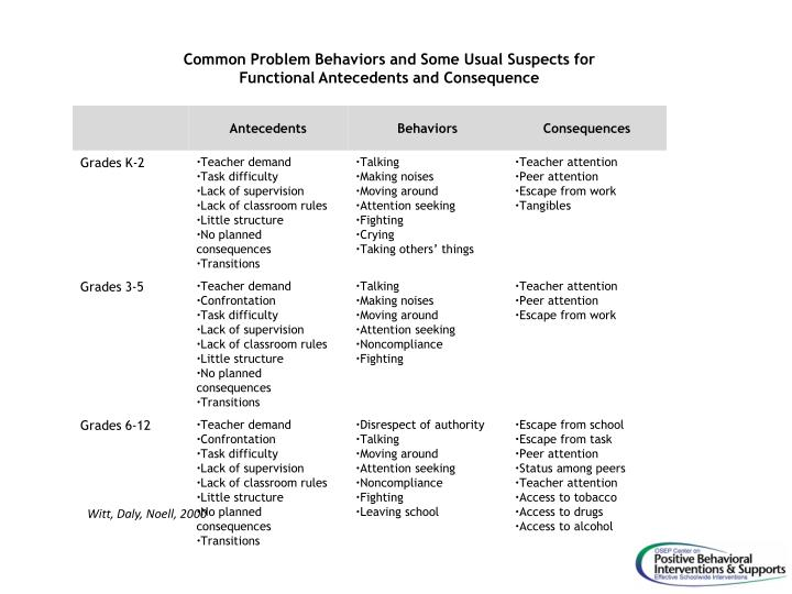 Common Problem Behaviors and Some Usual Suspects for