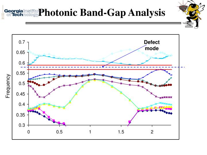 Photonic Band-Gap Analysis