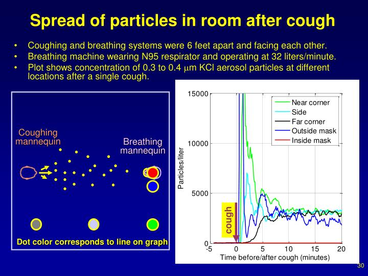 Spread of particles in room after cough