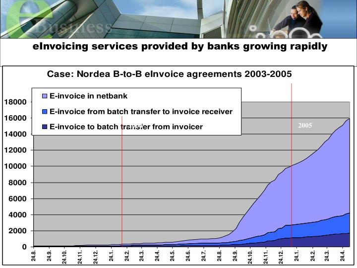 eInvoicing services provided by banks growing rapidly