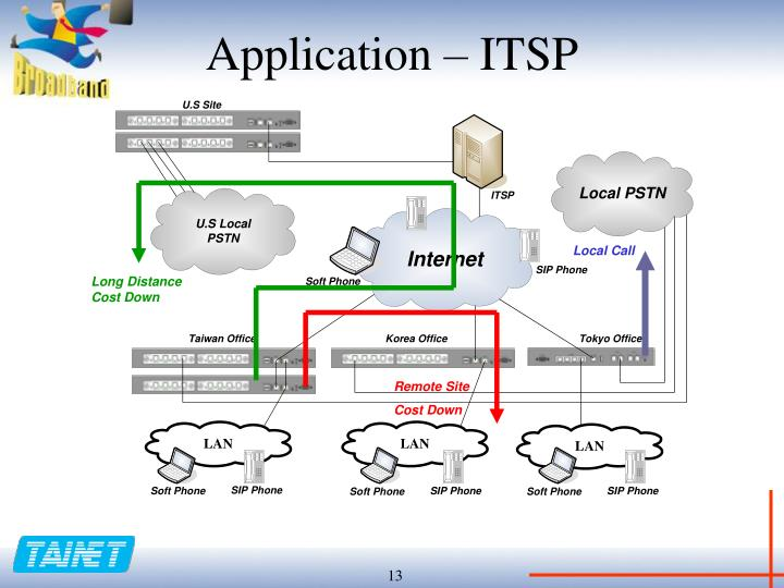 Application – ITSP