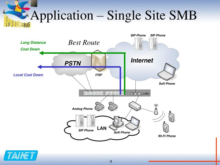 Application – Single Site SMB