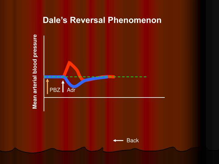 Dale's Reversal Phenomenon