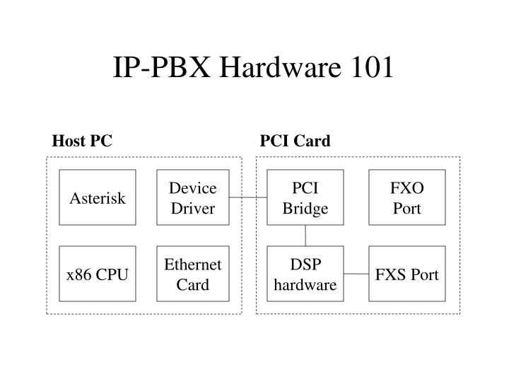 IP-PBX Hardware 101