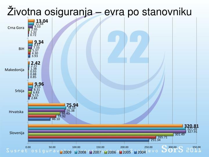 Životna osiguranja – evra po stanovniku