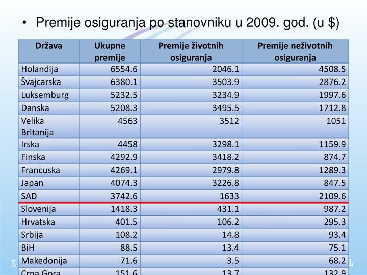 Premije osiguranja po stanovniku u 2009. god.