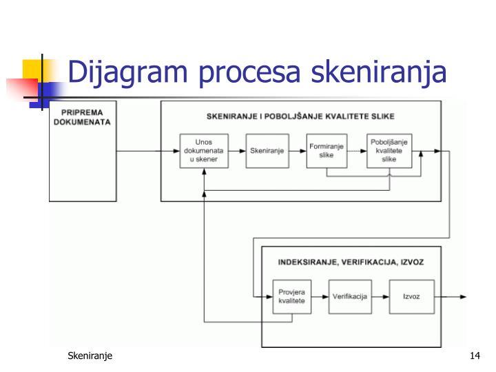 Dijagram procesa skeniranja