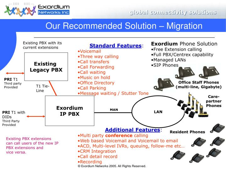 Our Recommended Solution – Migration