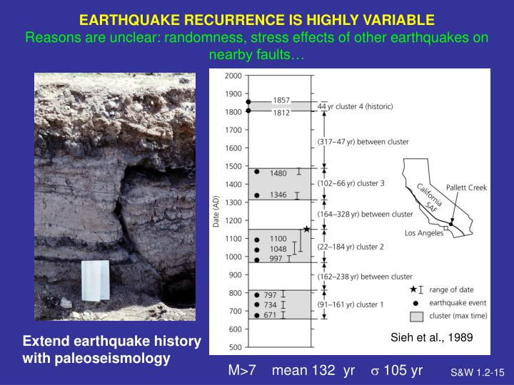 EARTHQUAKE RECURRENCE IS HIGHLY VARIABLE