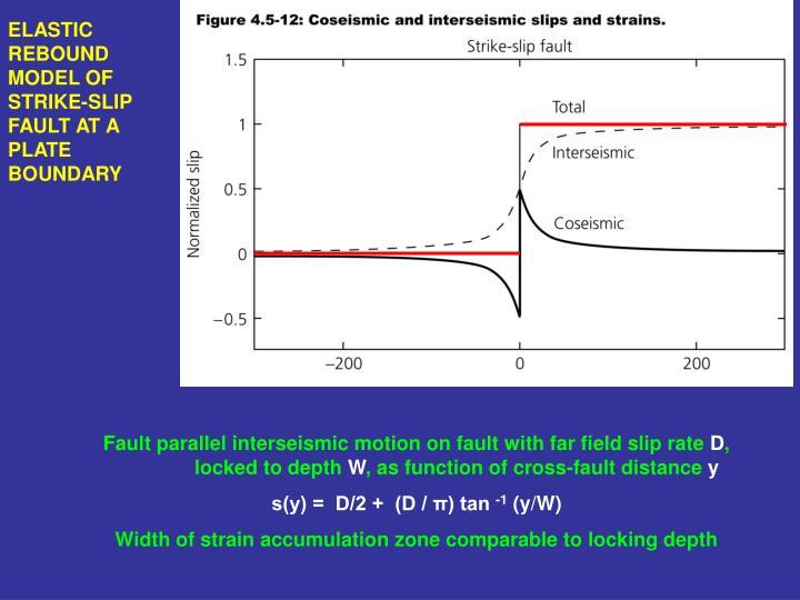 ELASTIC REBOUND MODEL OF STRIKE-SLIP FAULT AT A PLATE BOUNDARY
