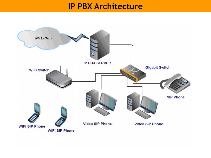 IP PBX Architecture