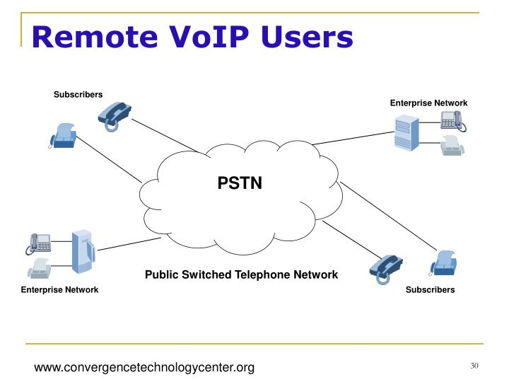 Remote VoIP Users