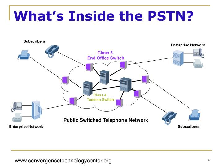 What's Inside the PSTN?