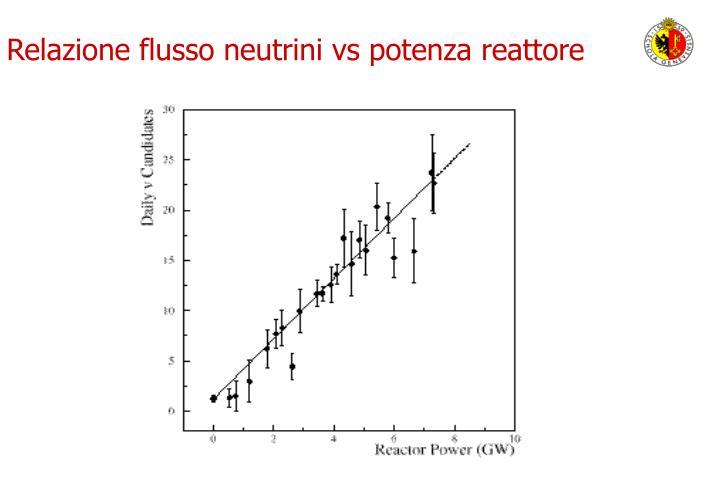 Relazione flusso neutrini vs potenza reattore