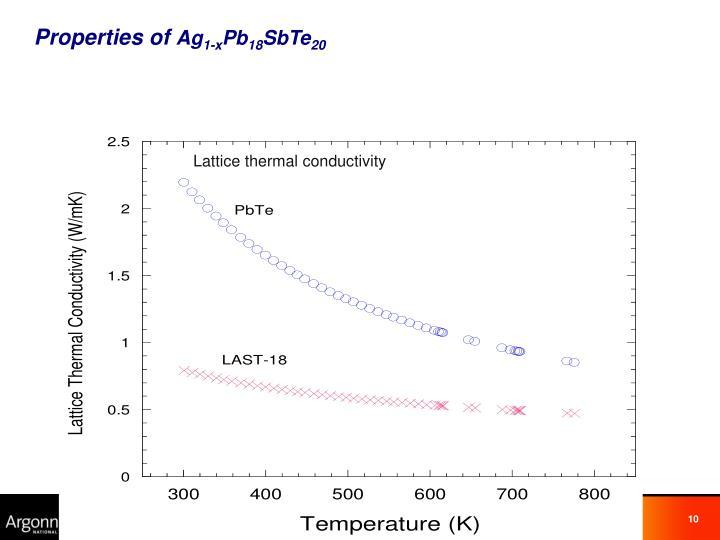 Lattice thermal conductivity