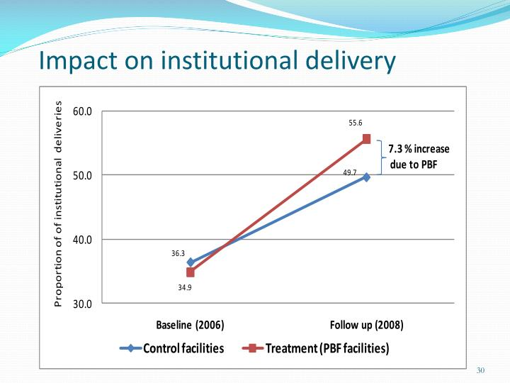 Impact on institutional delivery