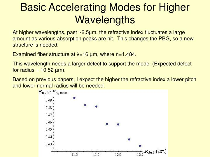 Basic Accelerating Modes for Higher Wavelengths
