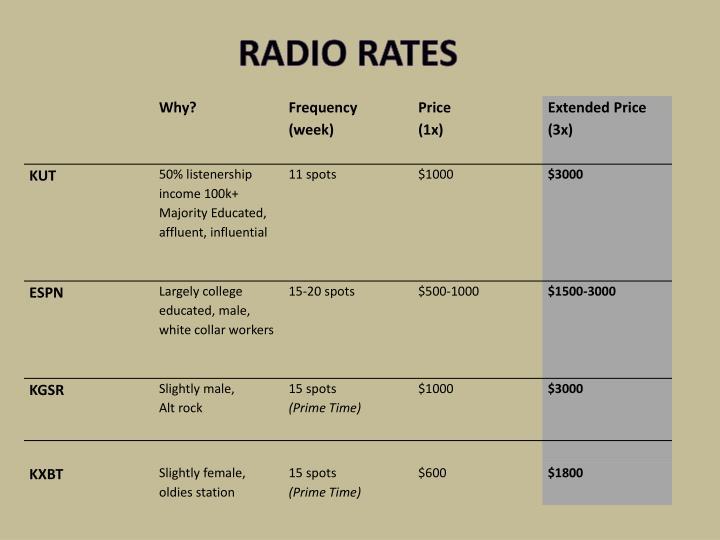 Radio rates