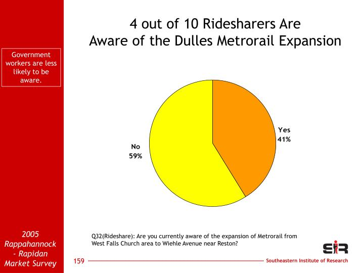 4 out of 10 Ridesharers Are