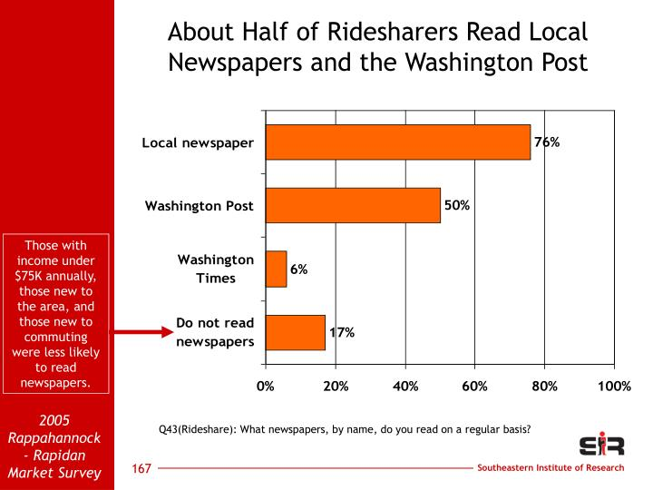 About Half of Ridesharers Read Local Newspapers and the Washington Post