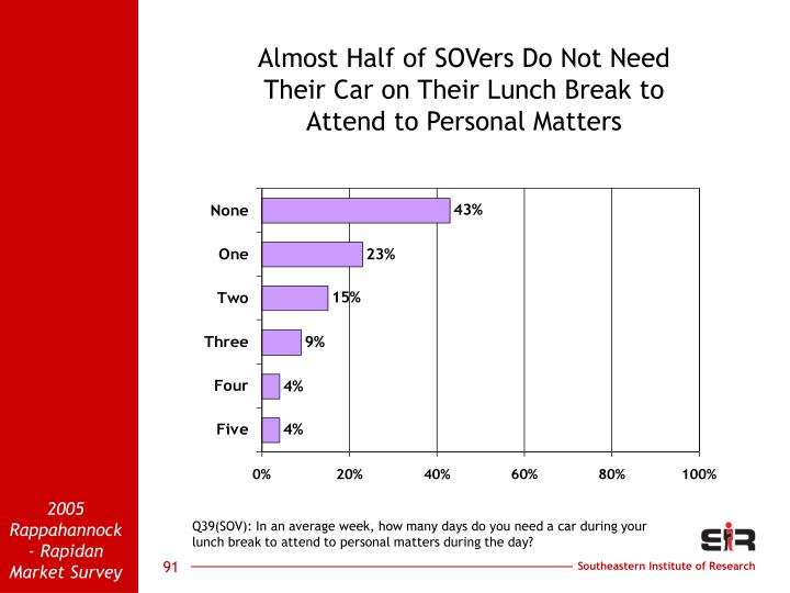 Almost Half of SOVers Do Not Need