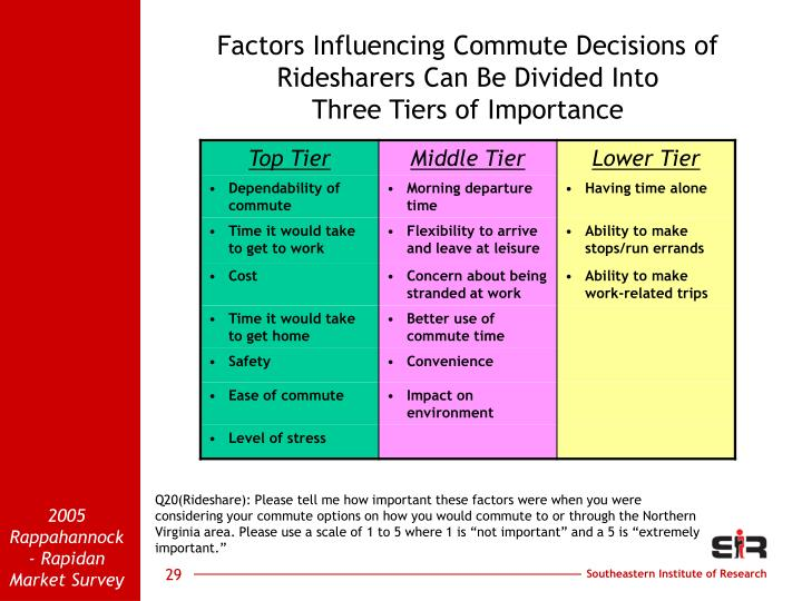 Factors Influencing Commute Decisions of Ridesharers Can Be Divided Into