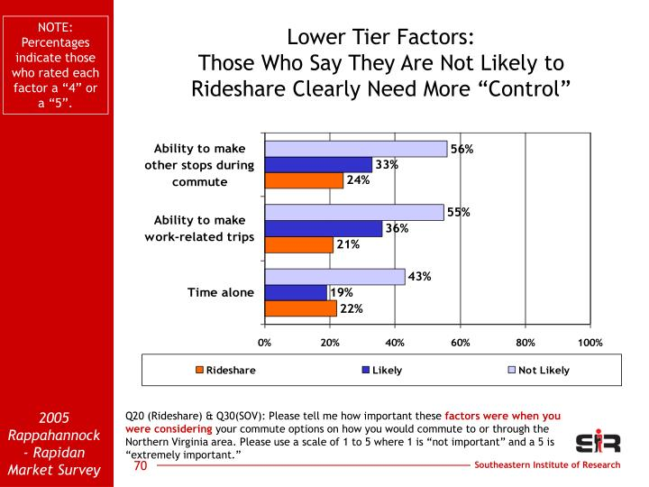 """NOTE: Percentages indicate those who rated each factor a """"4"""" or a """"5""""."""