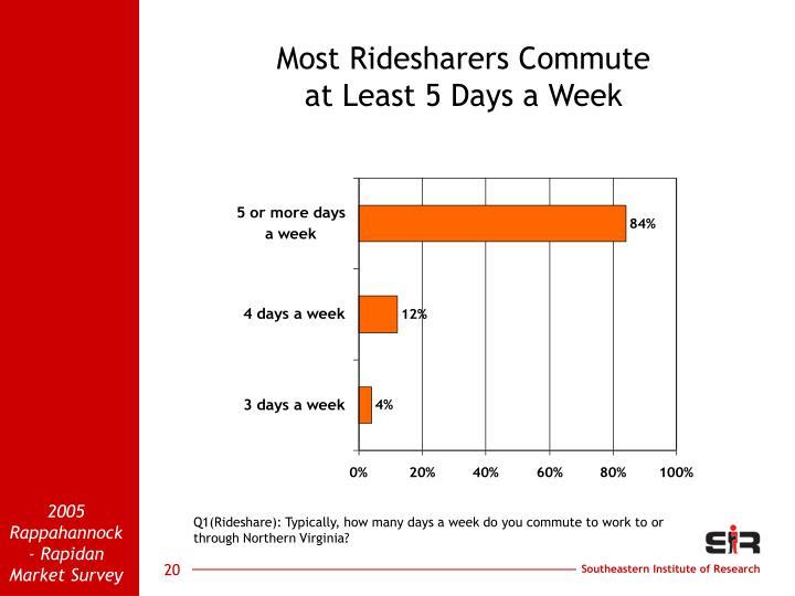 Most Ridesharers Commute