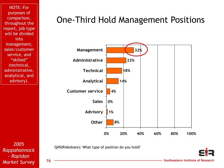 """NOTE: For purposes of comparison, throughout the report, job type will be divided into management, sales/customer service, and """"skilled"""" (technical, administrative, analytical, and advisory)."""