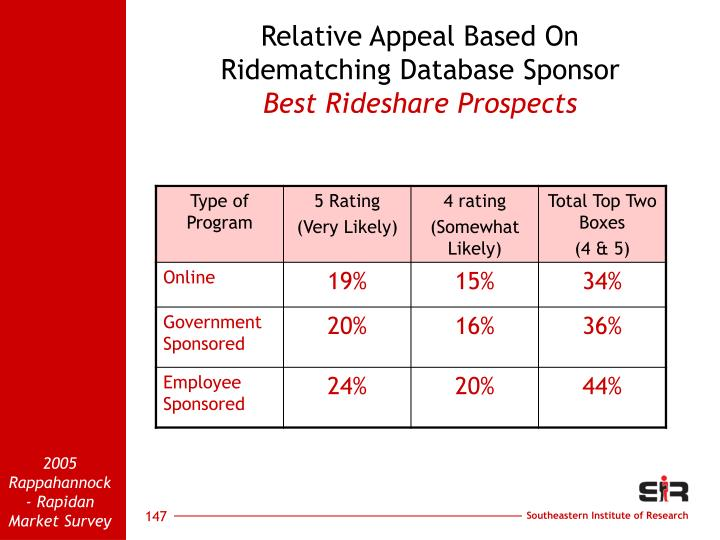 Relative Appeal Based On