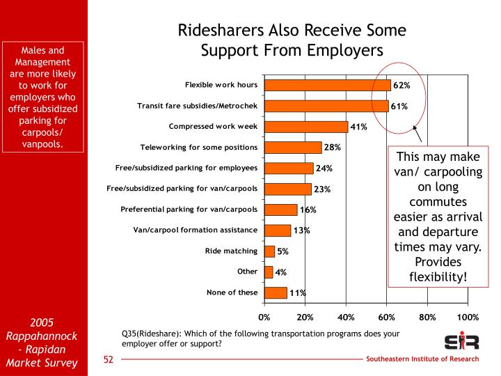 Ridesharers Also Receive Some                                  Support From Employers
