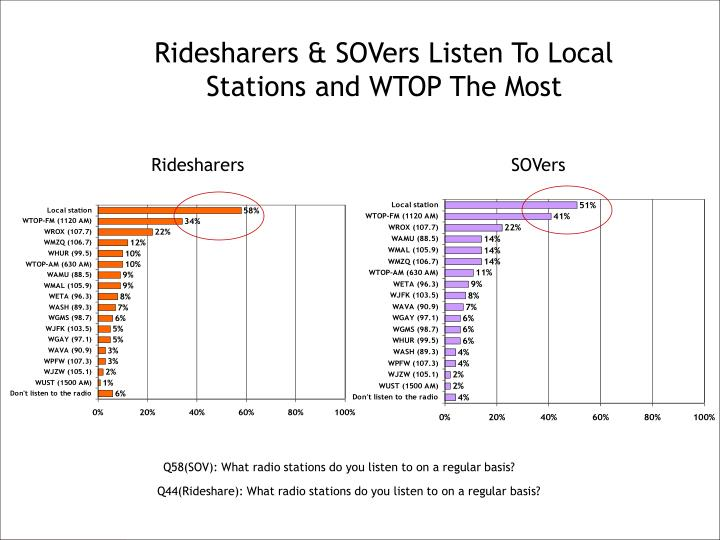 Ridesharers & SOVers Listen To Local Stations and WTOP The Most