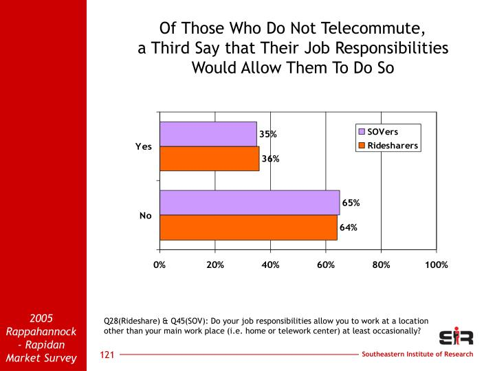 Of Those Who Do Not Telecommute,