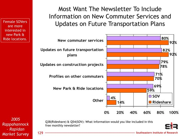 Most Want The Newsletter To Include Information on New Commuter Services and Updates on Future Transportation Plans