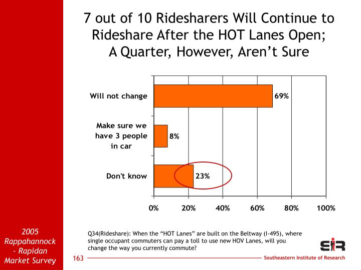 7 out of 10 Ridesharers Will Continue to Rideshare After the HOT Lanes Open;
