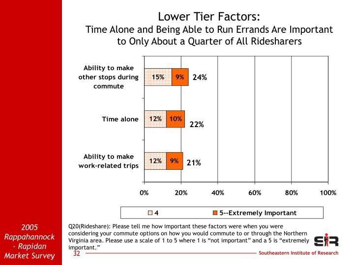 Lower Tier Factors: