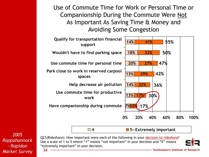 Use of Commute Time for Work or Personal Time or Companionship During the Commute Were
