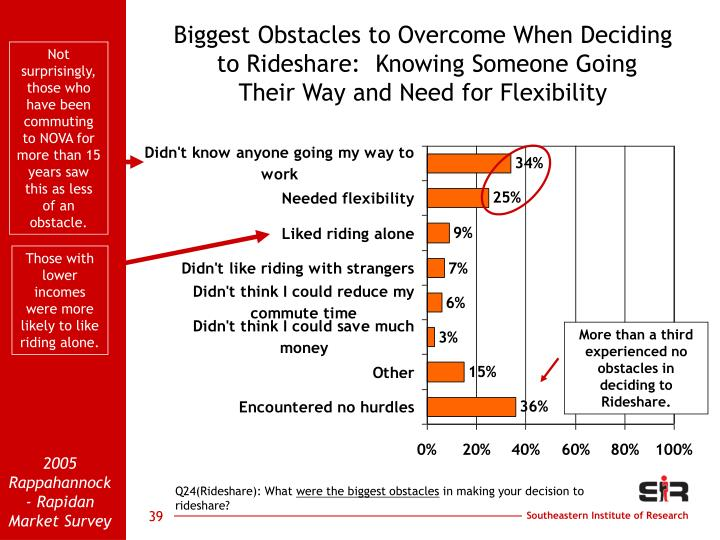 Biggest Obstacles to Overcome When Deciding