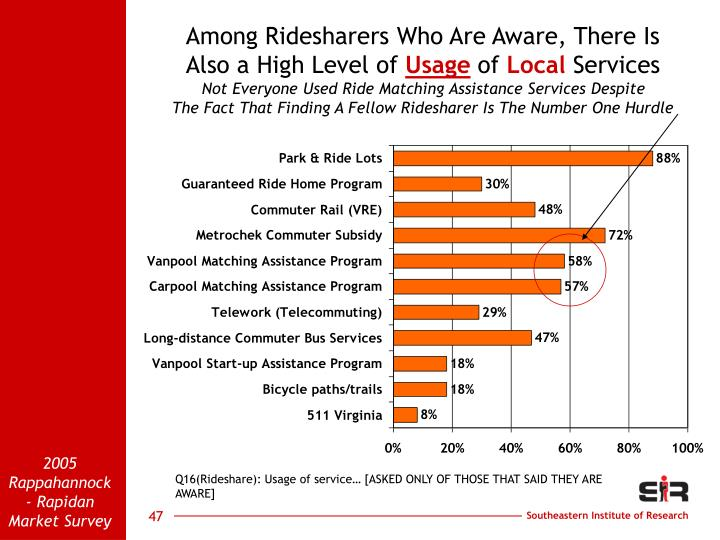 Among Ridesharers Who Are Aware, There Is