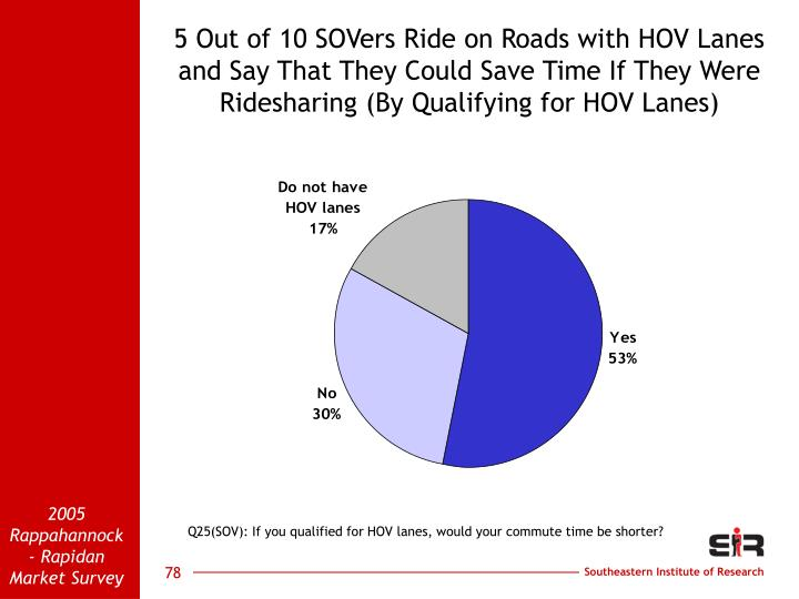 5 Out of 10 SOVers Ride on Roads with HOV Lanes  and Say That They Could Save Time If They Were Ridesharing (By Qualifying for HOV Lanes)