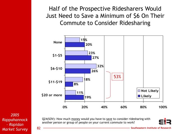 Half of the Prospective Ridesharers Would                           Just Need to Save a Minimum of $6 On Their Commute to Consider Ridesharing