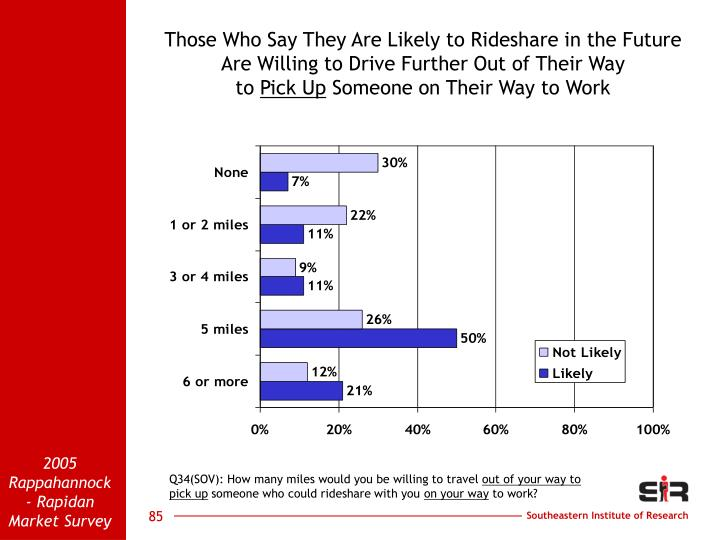 Those Who Say They Are Likely to Rideshare in the Future                    Are Willing to Drive Further Out of Their Way                                                 to