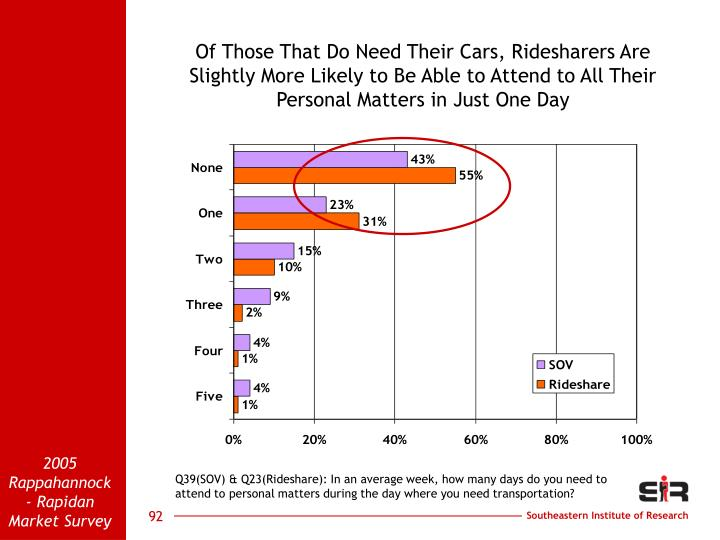 Of Those That Do Need Their Cars, Ridesharers Are  Slightly More Likely to Be Able to Attend to All Their Personal Matters in Just One Day