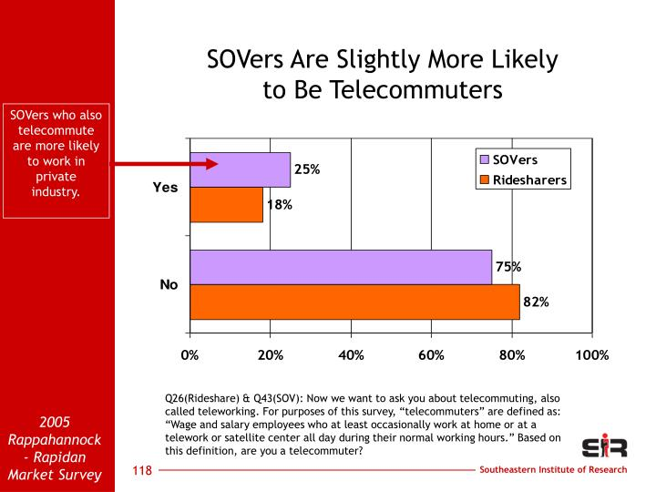 SOVers Are Slightly More Likely                        to Be Telecommuters