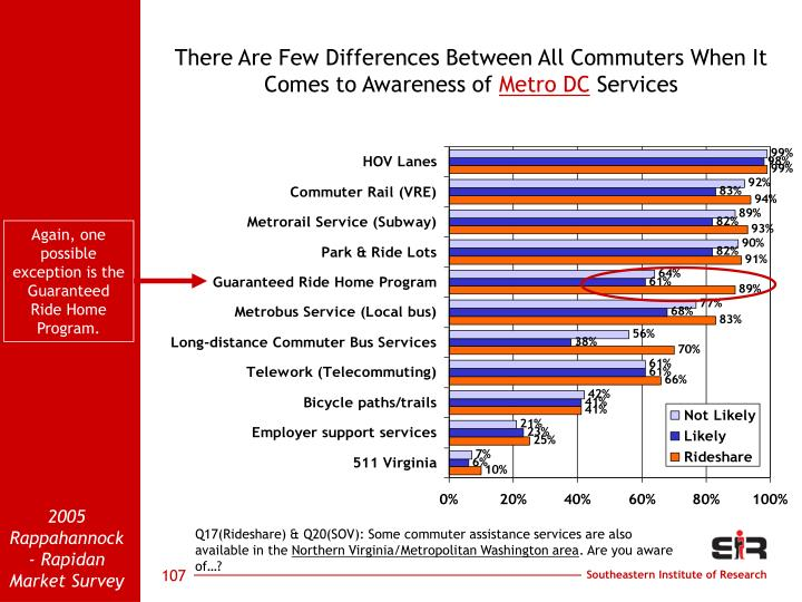 There Are Few Differences Between All Commuters When It Comes to Awareness of
